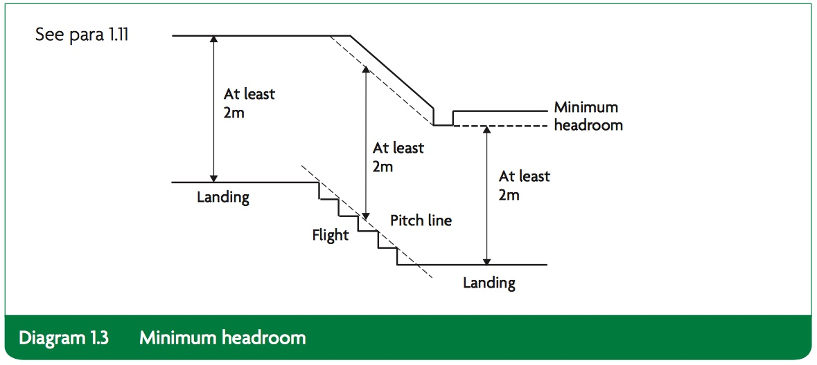 Diagram showing legal head heights for stairs