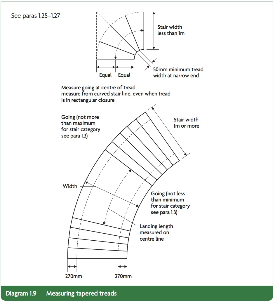 Diagram 1.9 from Part K building regulations governing tapered treads